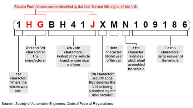 What Exactly Does the Vehicle VIN Mean? – We Know Good